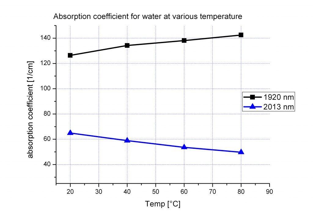Temperaturabhängigkeit des Absorptionskoeffizienten von Wasser bei 1920 und 2013 nm